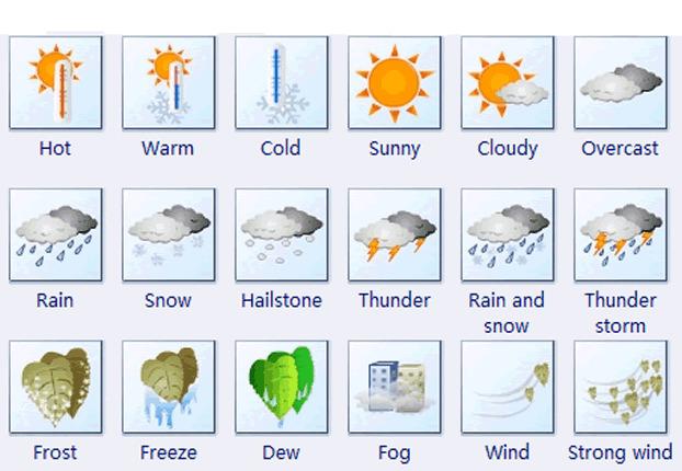 знакомые погода по английски в картинках нем прозвучат